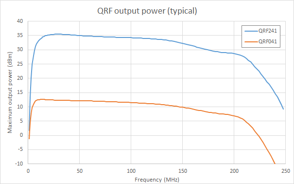 Typical measured output power